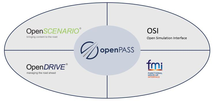 Diagram containing interfaces of openPASS