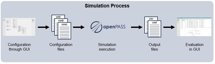 User perspective of the simulation process